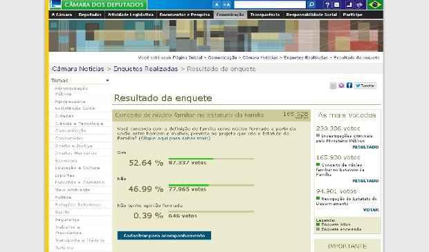 Enquete j� � a segunda mais votada no site da C�mara Federal. Foto: Reprodu��o