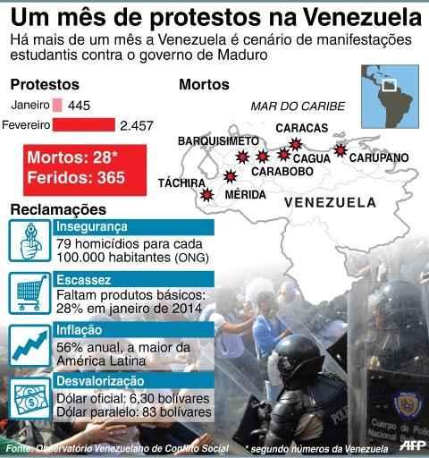 Balan�o dos protestos na Venezuela a um m�s do in�cio das manifesta��es. (90x96 mm) Foto: Cecilia Rezende/AFP (Balan�o dos protestos na Venezuela a um m�s do in�cio das manifesta��es. (90x96 mm) Foto: Cecilia Rezende/AFP)