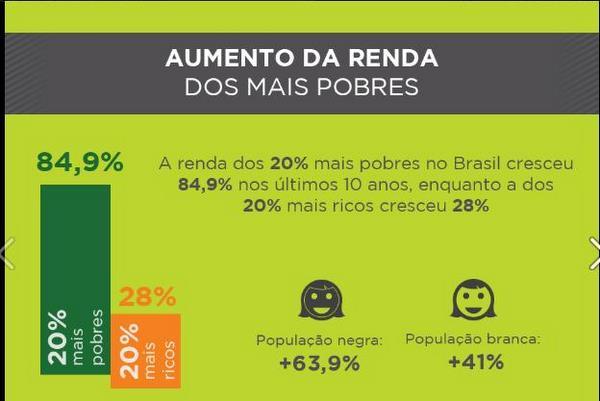 (Este � o quadro com informa��es divulgado na fanpage de Lula)