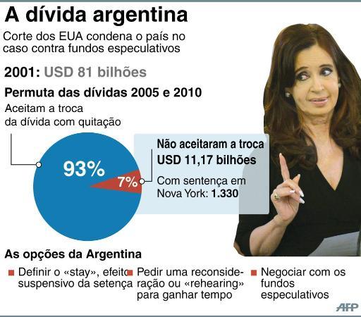 Entenda a d�vida da argentina ap�s a permuta de 2005 e 2010. Imagem: � AFP/Cecilia Rezende (Entenda a d�vida da argentina ap�s a permuta de 2005 e 2010. Imagem: � AFP/Cecilia Rezende)
