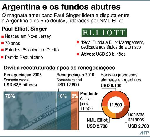 Quem s�o os credores da Argentina e que montante querem receber. Arte: � AFP/Cecilia Rezende (Quem s�o os credores da Argentina e que montante querem receber. Arte: � AFP/Cecilia Rezende)