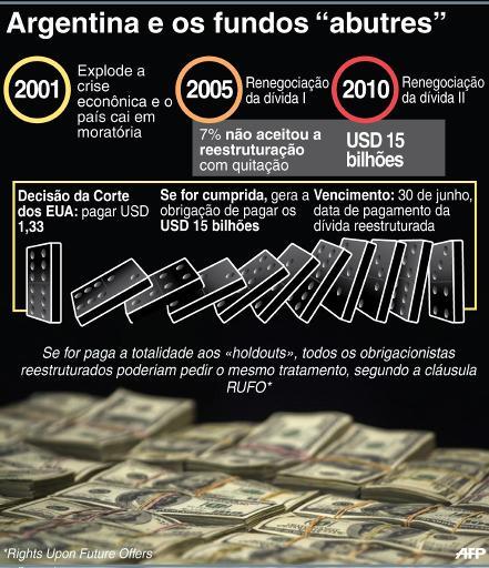 Entenda a d�vida da Argentina com os fundos especulativos. Arte: � AFP/Cecilia Rezende (Entenda a d�vida da Argentina com os fundos especulativos. Arte: � AFP/Cecilia Rezende)