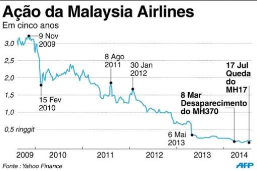 Gr�fico do desempenho da a��o da Malaysia Airlines nos �ltimos cinco anos. Imagem: � AFP/Leticia Bouyer (Gr�fico do desempenho da a��o da Malaysia Airlines nos �ltimos cinco anos. Imagem: � AFP/Leticia Bouyer)
