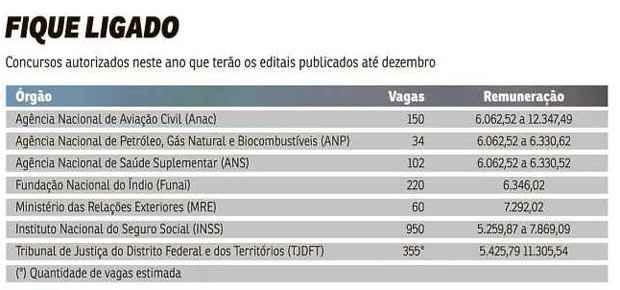 Fonte: Correio Braziliense