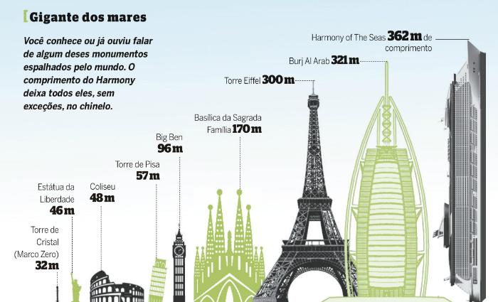 Você conhece ou já ouviu falar de algum desses monumentos espalhados pelo mundo. O comprimento do Harmony deixa todos eles, sem exceções, no chinelo.