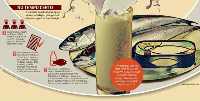 Peixes e leite são alimentos ricos em vitamina D e cálcio. Foto: Correio Braziliense/Reprodução