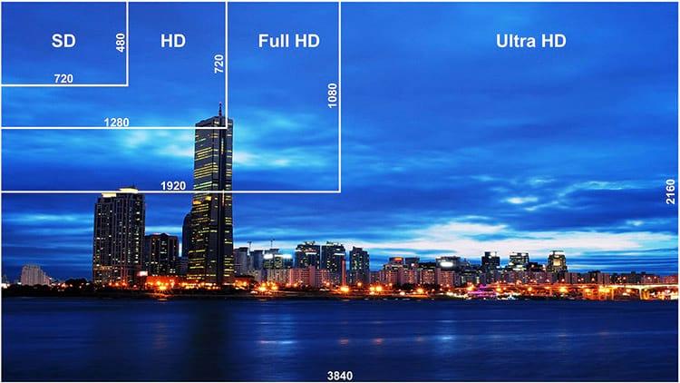 Diferença, em pixels, entre as resoluções presentes no mercado - Foto: Reprodução/Semp Toshiba