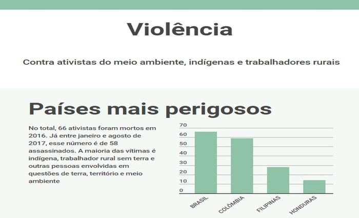 Foto: Correio Braziliense/Reprodução (Foto: Correio Braziliense/Reprodução)
