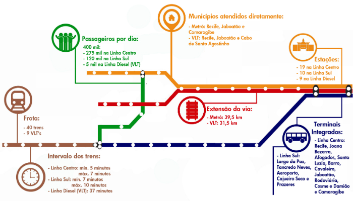 Com 40 trens, sistema transporta 400 mil passageiros por dia.  (Com 40 trens, sistema transporta 400 mil passageiros por dia. )