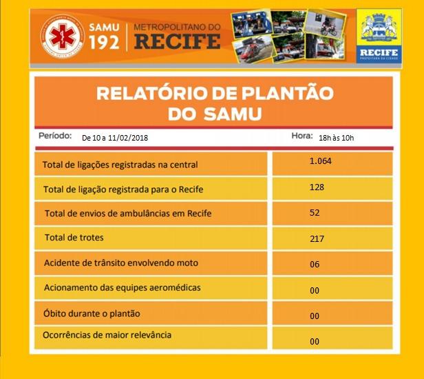 Aproximadamente uma a cada cinco chamadas à emergência do Samu foram trotes no último plantão (Foto: Samu/reprodução) (Samu/reprodução)