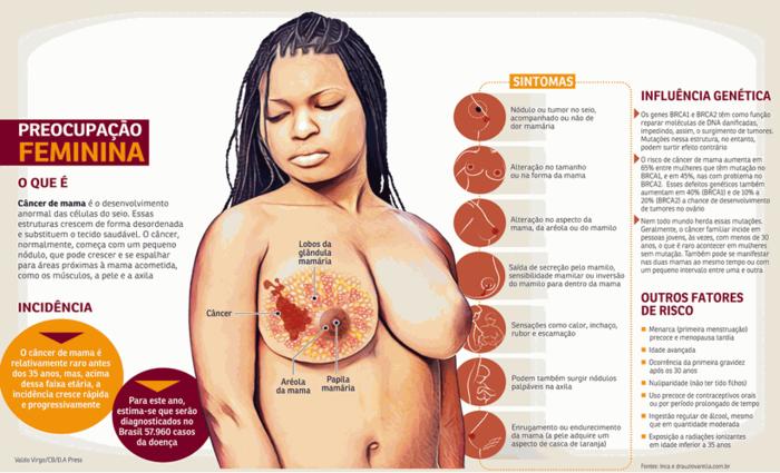 Excesso de peso também favorece o câncer, alertam os pesquisadores. Foto: Valdo Virgo/Arte/CB/D.A Press
