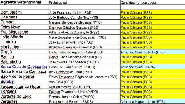 Agreste setentrional Fonte: Diario de Pernambuco