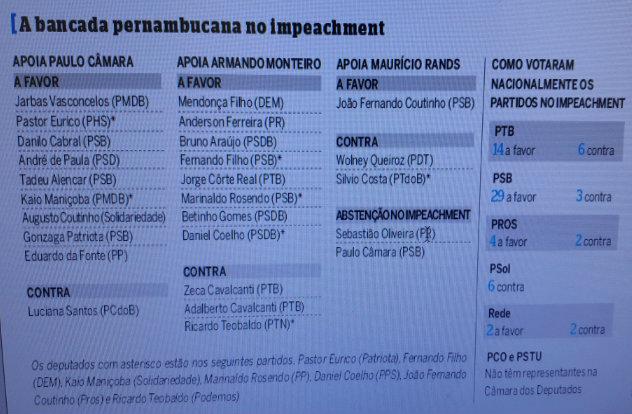Fonte: Diario de Pernambuco
