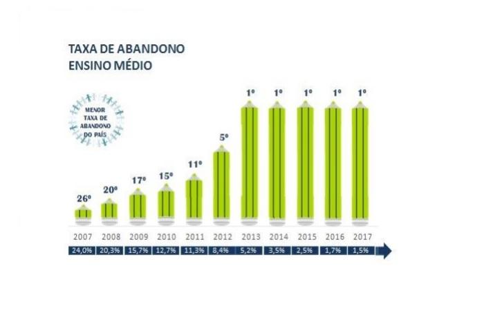 Os dados do Inep destacam ainda Pernambuco com a melhor taxa de aprovação no Ensino Médio (92,6%)