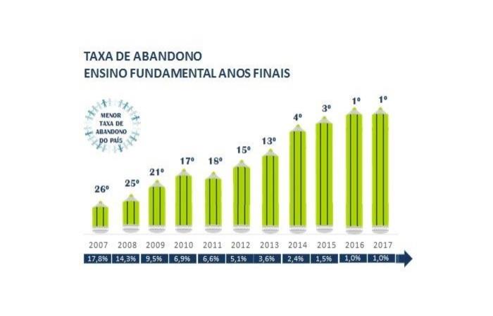 Nos Anos Finais do Ensino Fundamental, a Rede Estadual também ocupa a primeira colocação no indicador, com taxa de abandono escolar de 1%