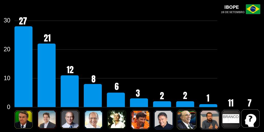 De acordo com pesquisa, segundo turno mostra empate no limite da margem de erro entre Haddad, com 42%, e Bolsonaro, 38%. Foto: Arte / DP